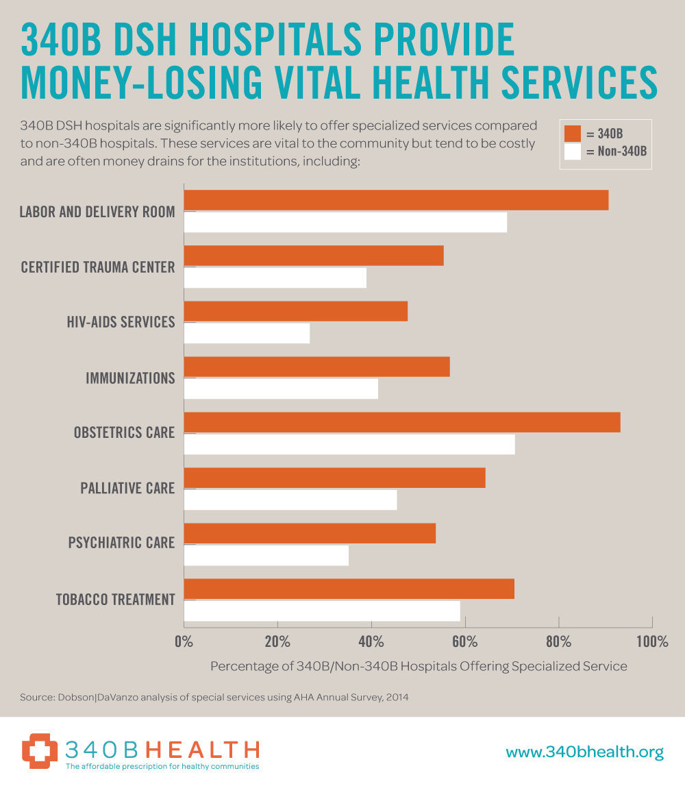 340B DSH Hospitals Provide Money-Losing Vital Health Services