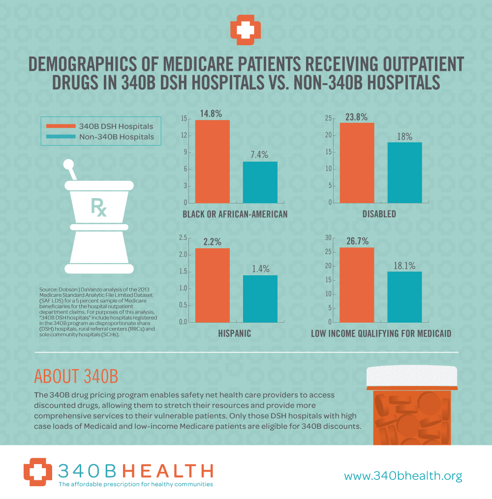 Demographics of Medicare Patients Receiving Outpatient Drugs in 340B DSH Hospitals vs. Non-340B Hospitals