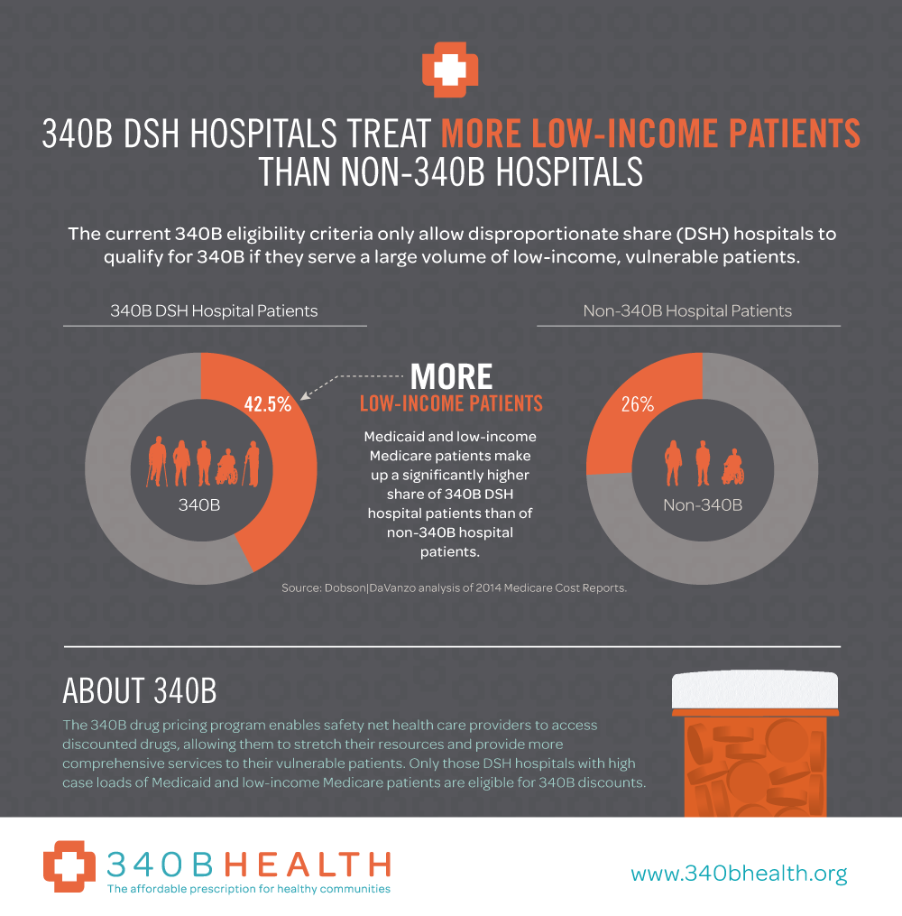 340B DSH Hospitals Treat More Low-Income Patients Than Non-340B Hospitals