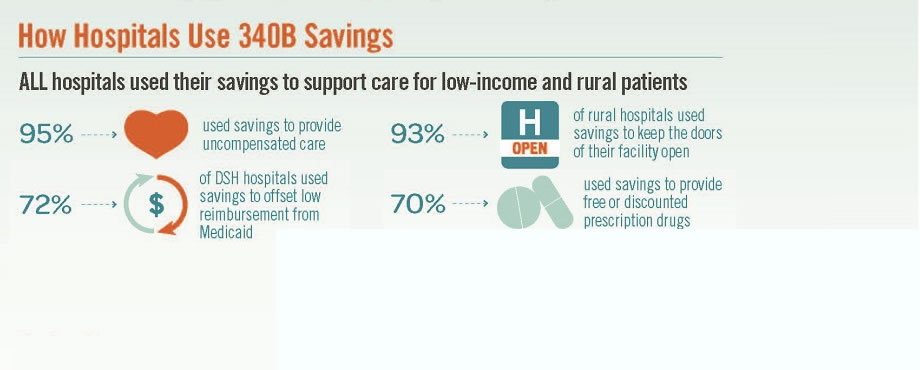 HOSPITALS ARE USING 340B TO SUPPORT CARE AND IMPROVE PATIENT OUTCOMES